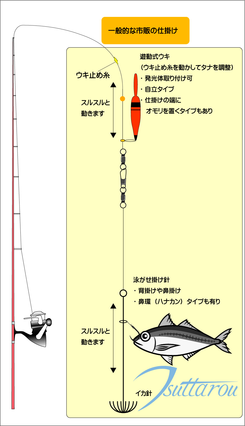 アオリイカ釣り(アオリイカの基本的な釣り方・ウキ釣り ...